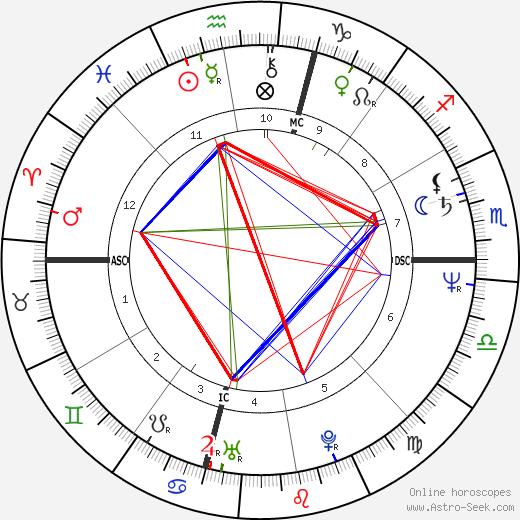 Claire Cook день рождения гороскоп, Claire Cook Натальная карта онлайн
