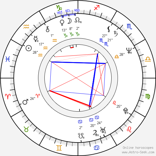 Constantin Cotimanis birth chart, biography, wikipedia 2020, 2021