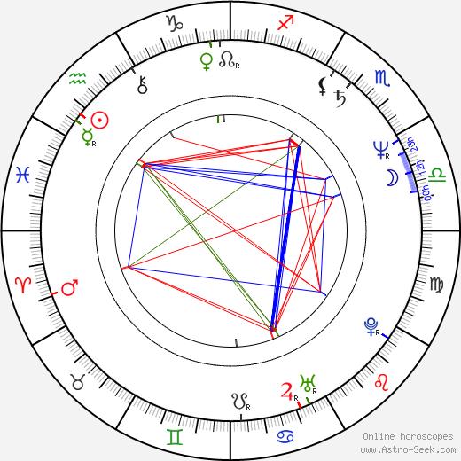 David Fine astro natal birth chart, David Fine horoscope, astrology