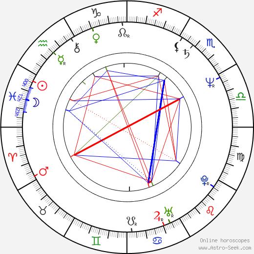 Dušan Sitek tema natale, oroscopo, Dušan Sitek oroscopi gratuiti, astrologia