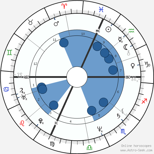 Ennio Fantastichini wikipedia, horoscope, astrology, instagram