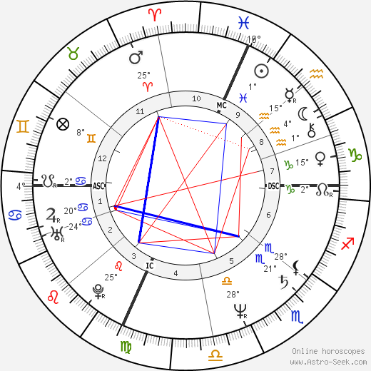 Ennio Fantastichini birth chart, biography, wikipedia 2020, 2021