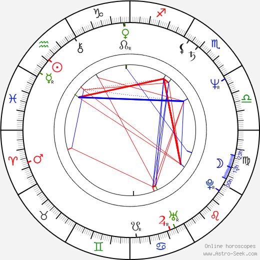 Итан Филлипс Ethan Phillips день рождения гороскоп, Ethan Phillips Натальная карта онлайн