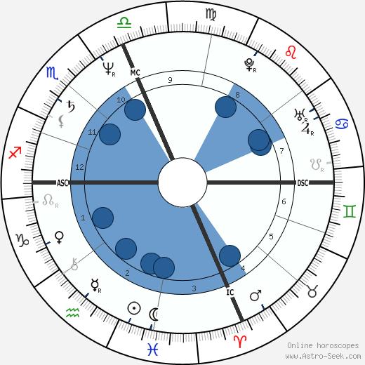 Flip Saunders wikipedia, horoscope, astrology, instagram