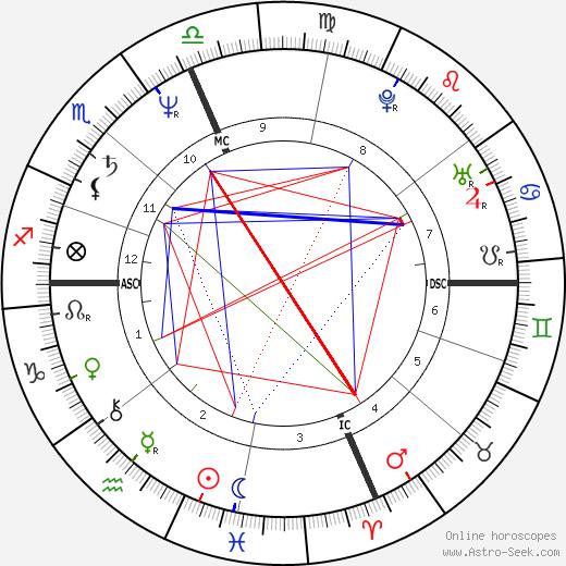 Флип Сондерс Flip Saunders день рождения гороскоп, Flip Saunders Натальная карта онлайн