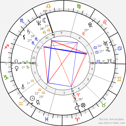 Fraser Clarke Heston birth chart, biography, wikipedia 2018, 2019