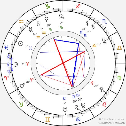 Fred Sanders birth chart, biography, wikipedia 2020, 2021
