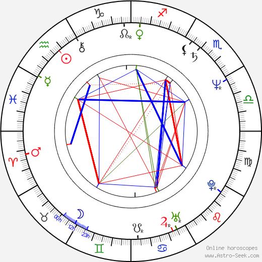Fui-On Shing birth chart, Fui-On Shing astro natal horoscope, astrology