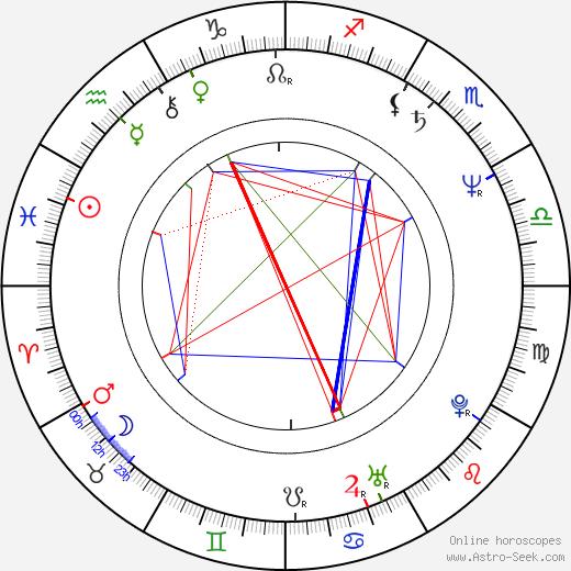 Garry Christian birth chart, Garry Christian astro natal horoscope, astrology