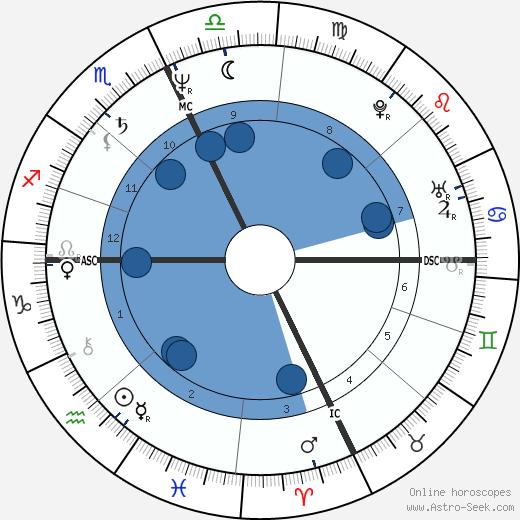Gary Pommet wikipedia, horoscope, astrology, instagram