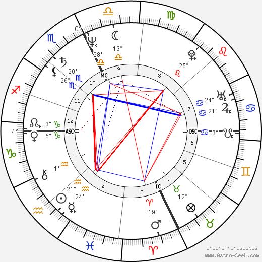Gary Pommet birth chart, biography, wikipedia 2018, 2019