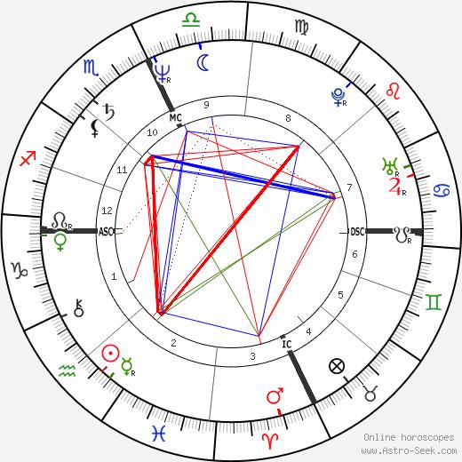 Gary Pommet astro natal birth chart, Gary Pommet horoscope, astrology