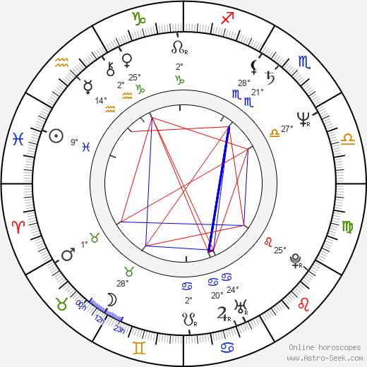Gilbert Gottfried birth chart, biography, wikipedia 2019, 2020