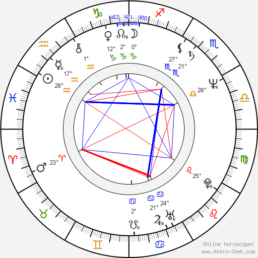 Gilberto de Anda birth chart, biography, wikipedia 2019, 2020