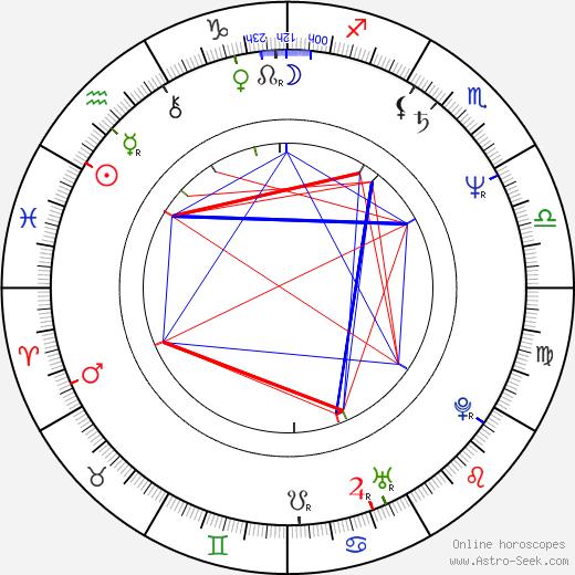 Gilberto de Anda astro natal birth chart, Gilberto de Anda horoscope, astrology