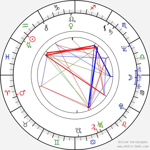 Greg Norman birth chart, Greg Norman astro natal horoscope, astrology