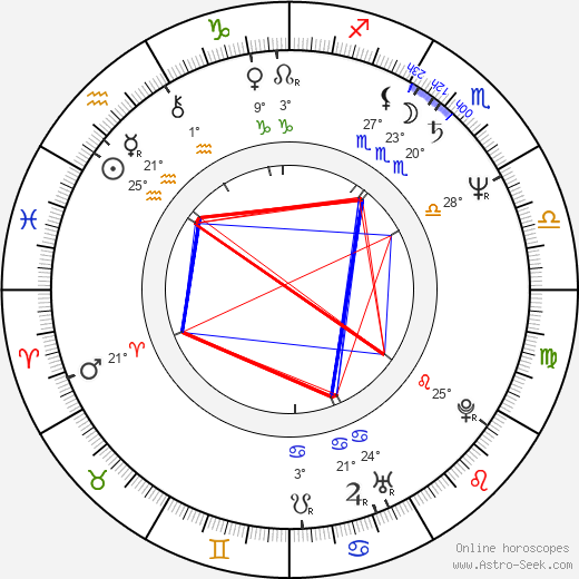 Guillermo Francella birth chart, biography, wikipedia 2020, 2021