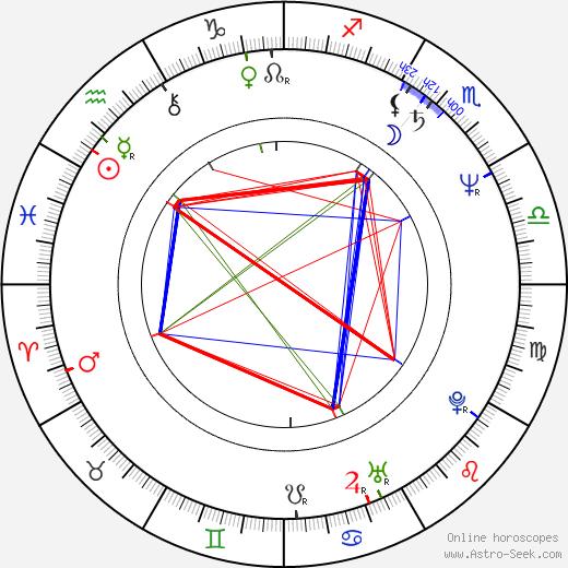 Guillermo Francella birth chart, Guillermo Francella astro natal horoscope, astrology