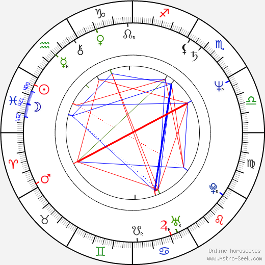 Howard Jones birth chart, Howard Jones astro natal horoscope, astrology
