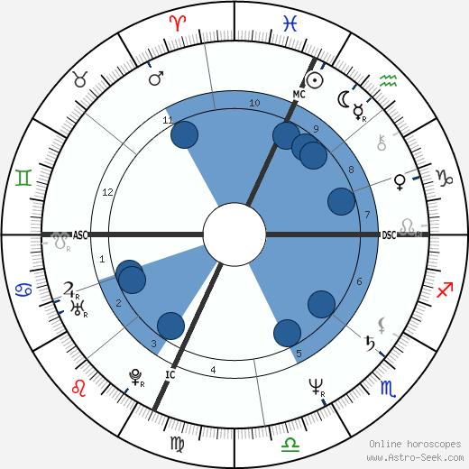 Jack Fertig wikipedia, horoscope, astrology, instagram