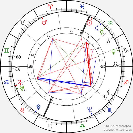 Jack Fertig день рождения гороскоп, Jack Fertig Натальная карта онлайн