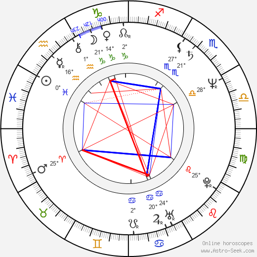 Jana Paulová birth chart, biography, wikipedia 2019, 2020