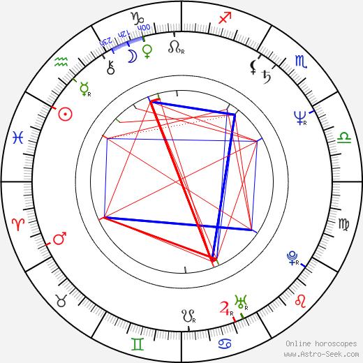 Jana Paulová astro natal birth chart, Jana Paulová horoscope, astrology
