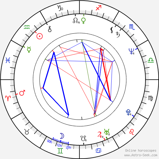 Jean-Michel Dupuis astro natal birth chart, Jean-Michel Dupuis horoscope, astrology
