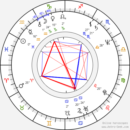 Jeff Daniels birth chart, biography, wikipedia 2018, 2019