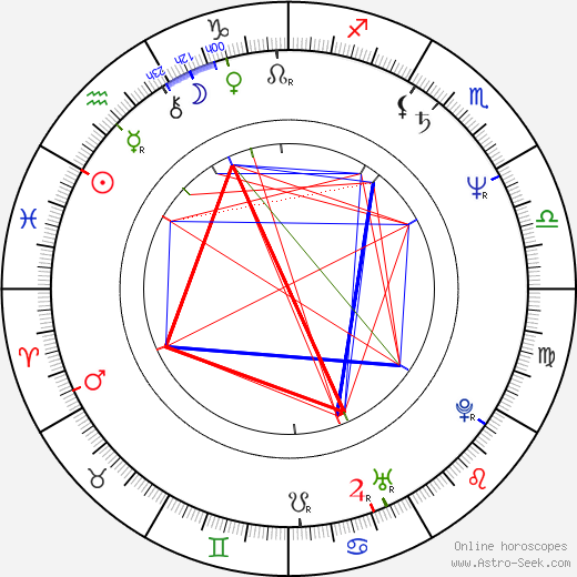 Jeff Daniels astro natal birth chart, Jeff Daniels horoscope, astrology