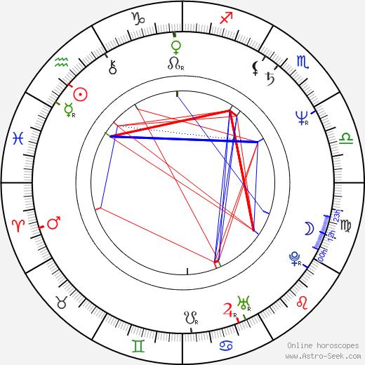 Джон Гришэм John Grisham день рождения гороскоп, John Grisham Натальная карта онлайн