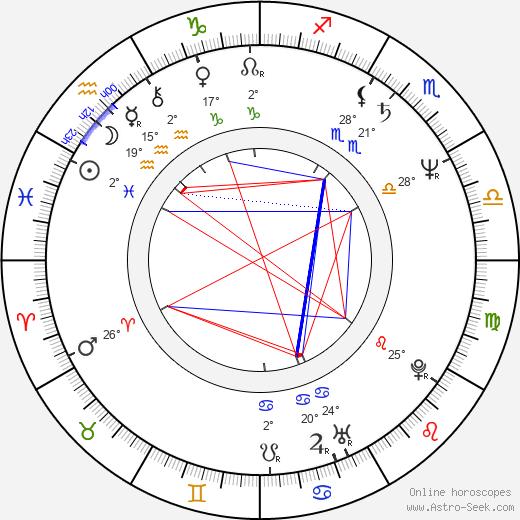 Kelsey Grammer birth chart, biography, wikipedia 2019, 2020