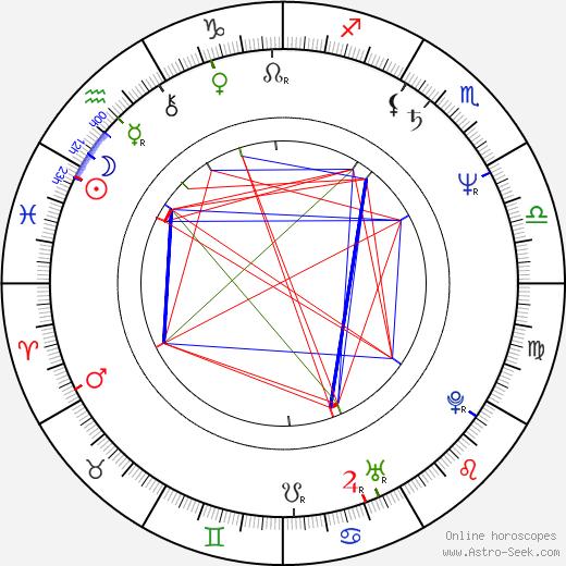 Kuan-chung Ku birth chart, Kuan-chung Ku astro natal horoscope, astrology