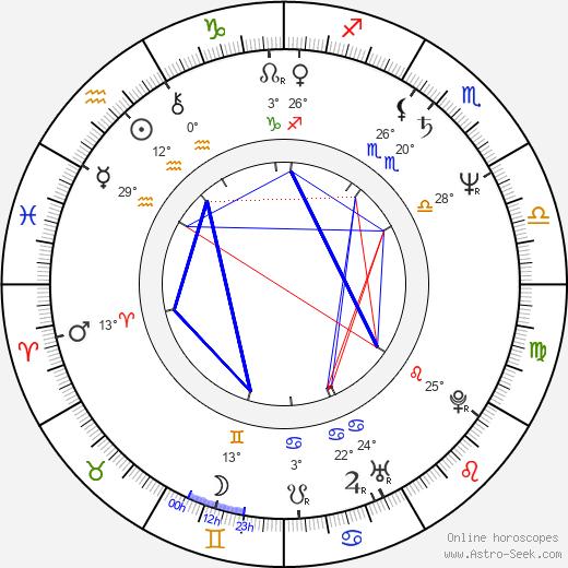 Louisa Rix birth chart, biography, wikipedia 2020, 2021