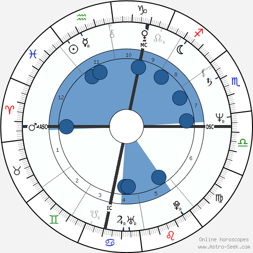 Margaux Hemingway wikipedia, horoscope, astrology, instagram