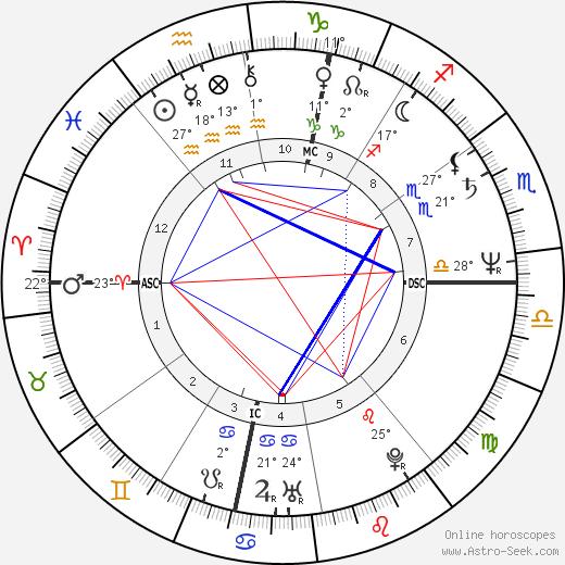 Margaux Hemingway birth chart, biography, wikipedia 2018, 2019