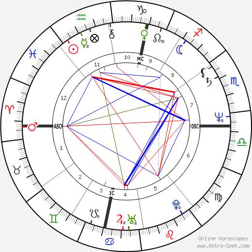 Margaux Hemingway astro natal birth chart, Margaux Hemingway horoscope, astrology