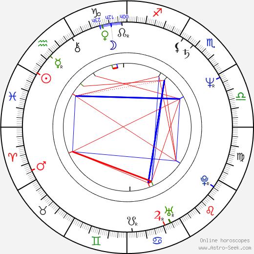 Martin Hanzlíček birth chart, Martin Hanzlíček astro natal horoscope, astrology
