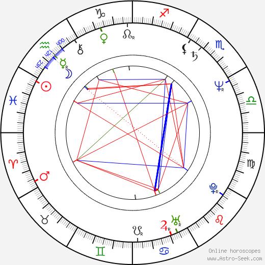 Mato Valtonen astro natal birth chart, Mato Valtonen horoscope, astrology