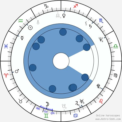 Michael Talbott wikipedia, horoscope, astrology, instagram