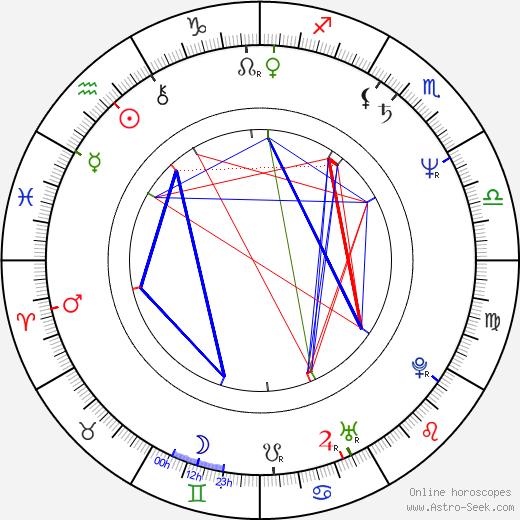 Michael Talbott birth chart, Michael Talbott astro natal horoscope, astrology