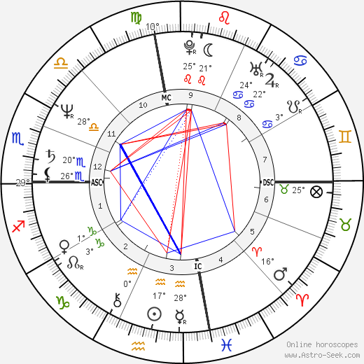 Miguel Ferrer birth chart, biography, wikipedia 2019, 2020