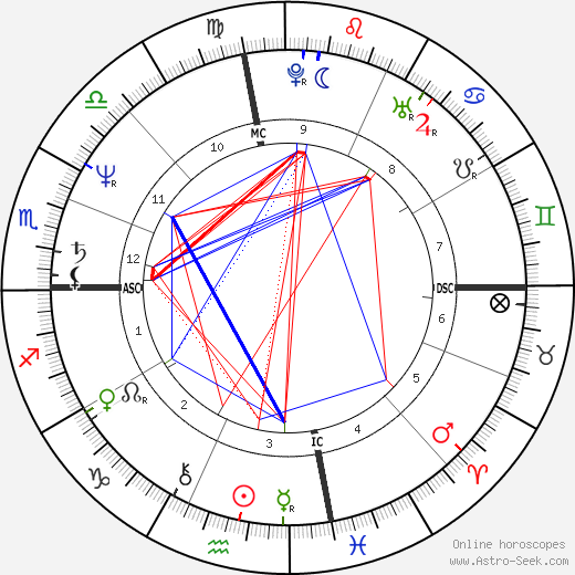 Miguel Ferrer astro natal birth chart, Miguel Ferrer horoscope, astrology