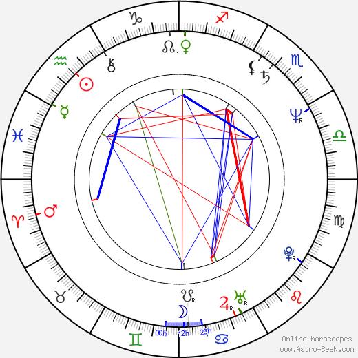 Mike Horner astro natal birth chart, Mike Horner horoscope, astrology
