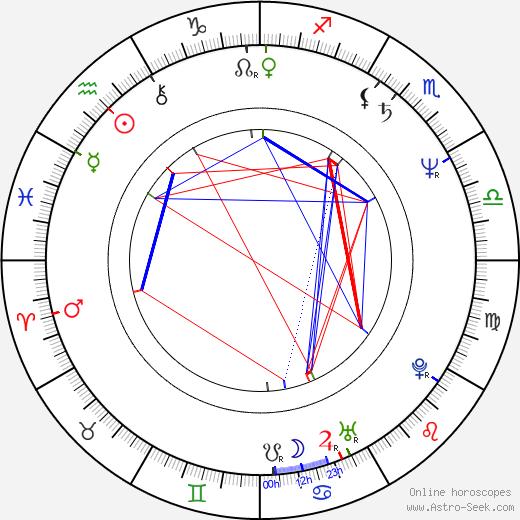 Mikuláš Dzurinda birth chart, Mikuláš Dzurinda astro natal horoscope, astrology