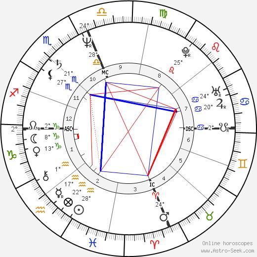 Monet Robier birth chart, biography, wikipedia 2020, 2021