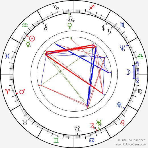 Pelle Miljoona день рождения гороскоп, Pelle Miljoona Натальная карта онлайн