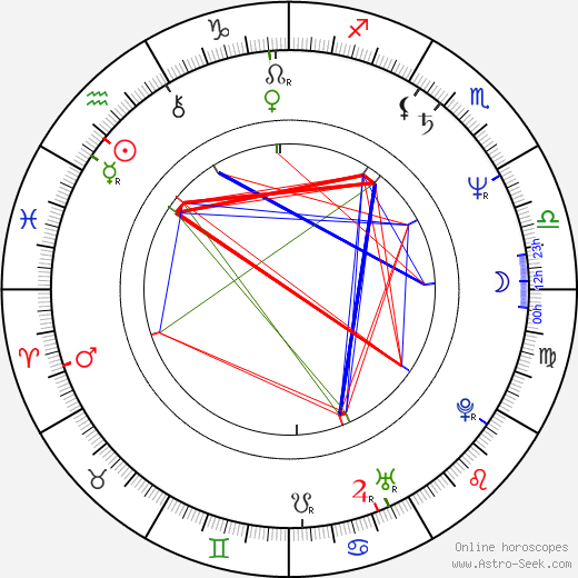 Pelle Miljoona astro natal birth chart, Pelle Miljoona horoscope, astrology