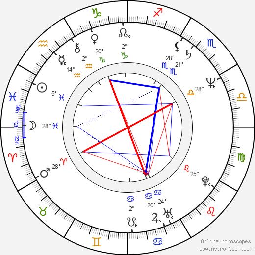 Phillip Avalon birth chart, biography, wikipedia 2020, 2021