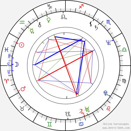 Phillip Avalon birth chart, Phillip Avalon astro natal horoscope, astrology